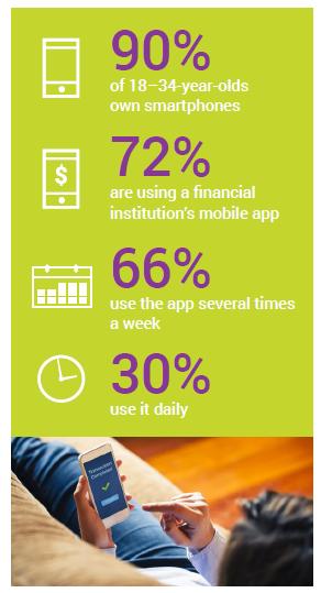 Millennials Mobile Payments figure 1 FICO Survey: Are Millennials Embracing Mobile Payments?
