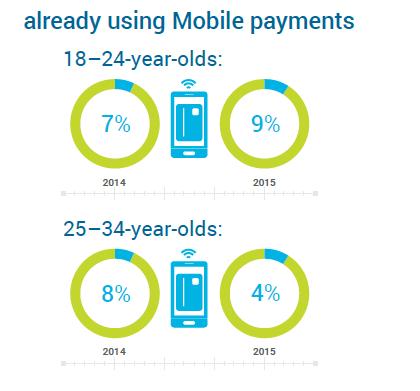 Millennials Mobile Payments figure 2 FICO Survey: Are Millennials Embracing Mobile Payments?