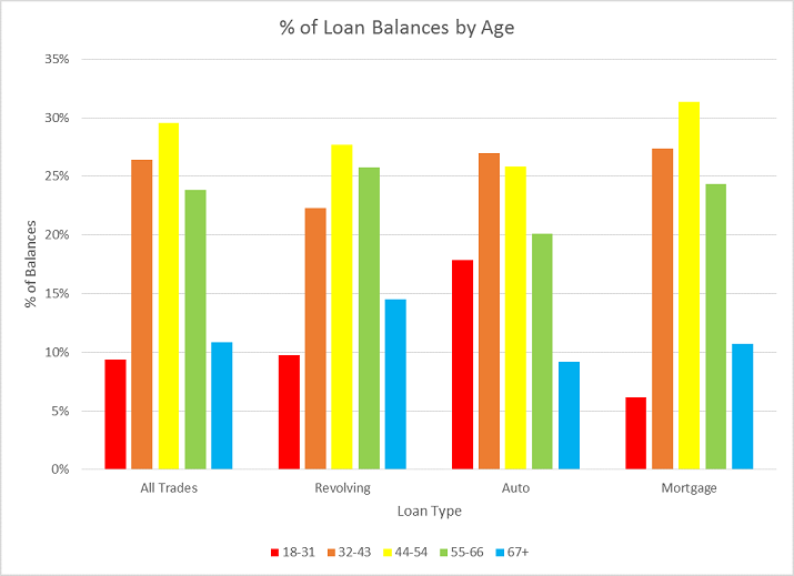Mortgage Delinquencies Age Research figure 3 Research Shows Mortgage Delinquencies Rise for Older Consumers