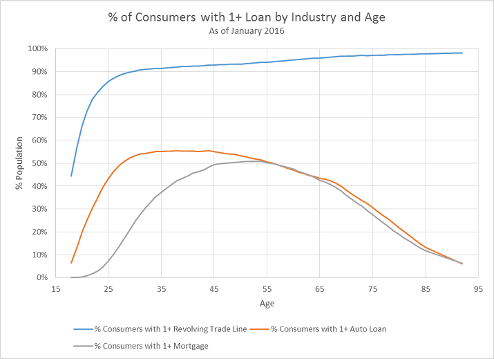 Mortgage Delinquencies Age Research figure 4 Research Shows Mortgage Delinquencies Rise for Older Consumers
