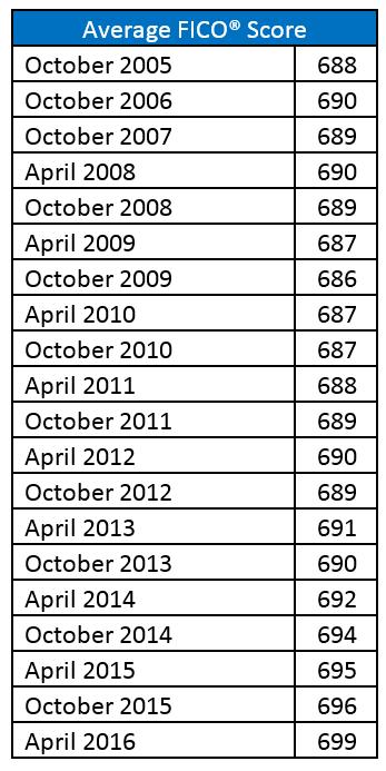 US Credit Quality 2 - Average FICO Score