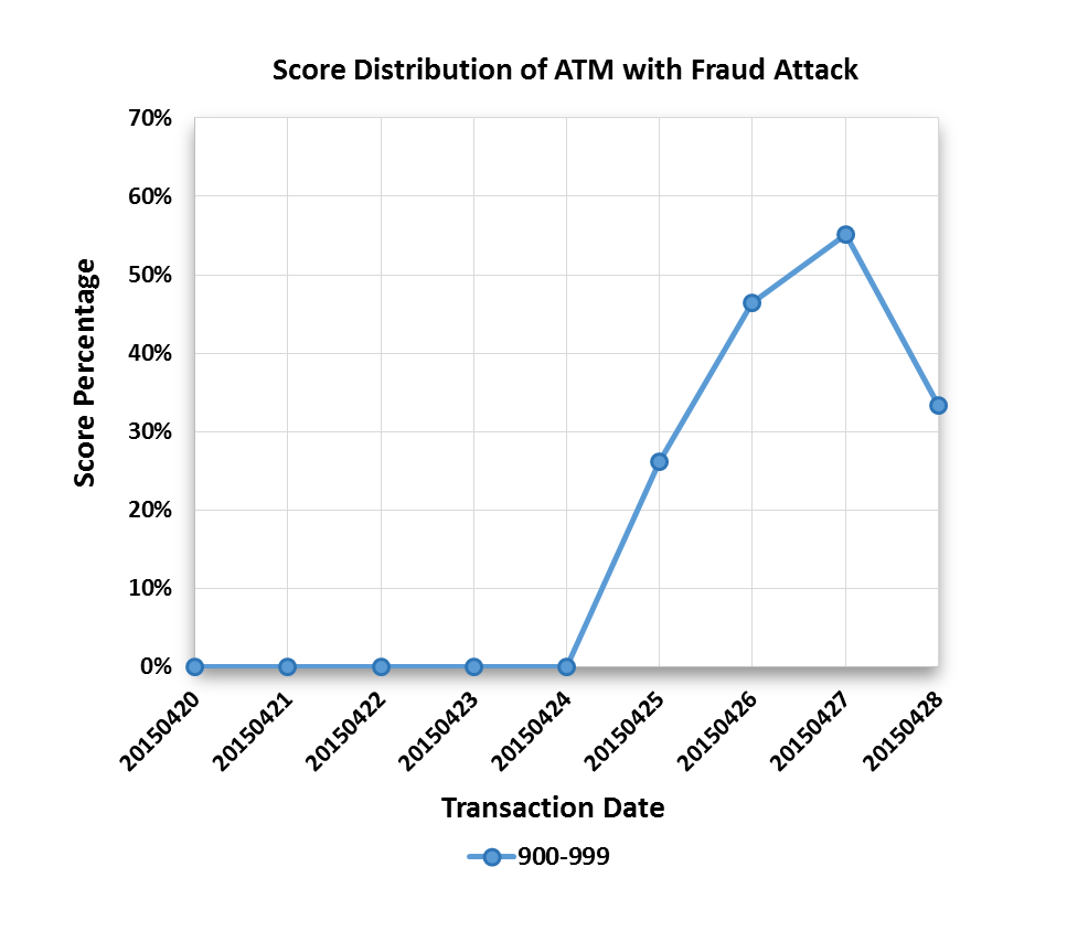 ATM spike chart As ATM Fraud Jumps, We Need ATM Profiling