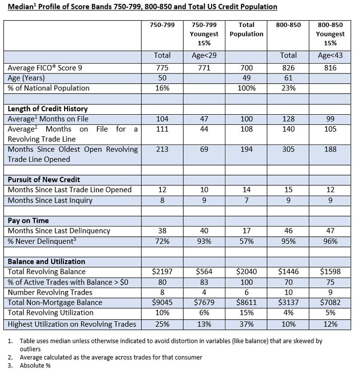 fico-score-high-achiever-table