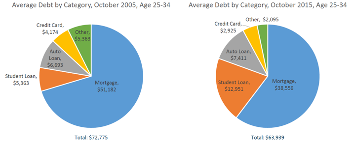 Student Loan Debt 1B FICO Research: Student Loan Explosion Hurts Other Borrowing