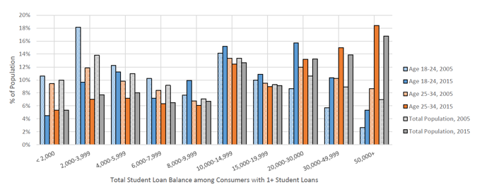 Student Loan Debt 2B FICO Research: Student Loan Explosion Hurts Other Borrowing