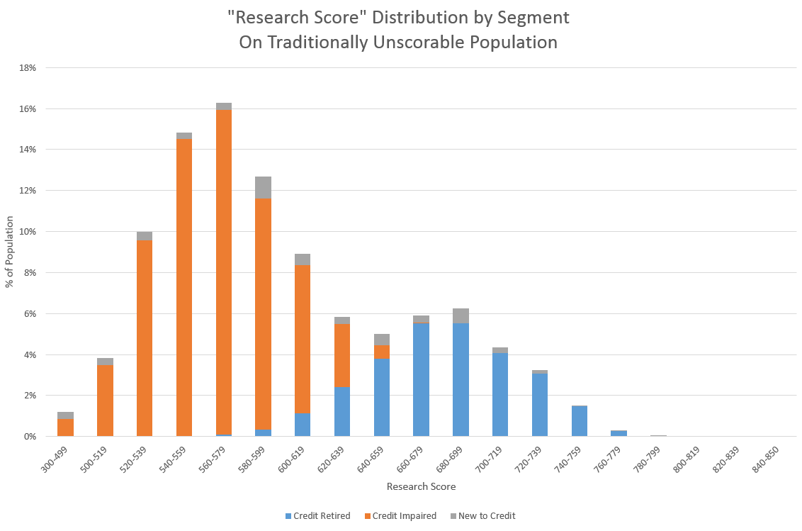 Research score distribution Truth Squad: Will Looser Scoring Standards Help Millions More Americans Get Mortgages?