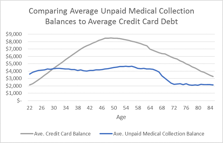 Medical collections graphic 2 Medical Collections Rates Highest for Consumers Aged 24 46