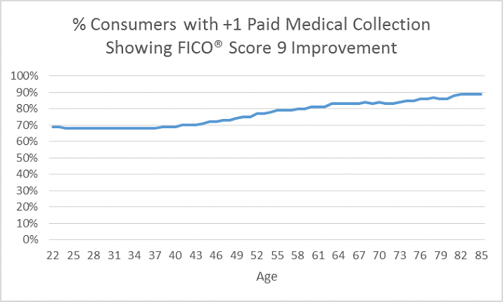 Medical collections graphic 3 Medical Collections Rates Highest for Consumers Aged 24 46
