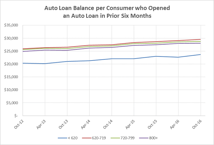 Auto Lending Credit Trends Graphic a4
