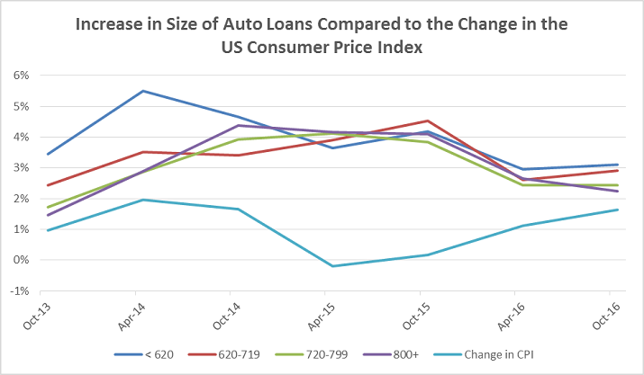 Auto Lending Credit Trends Graphic a5