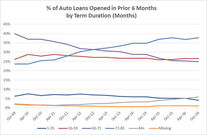 Auto Lending Credit Trends Graphic b1