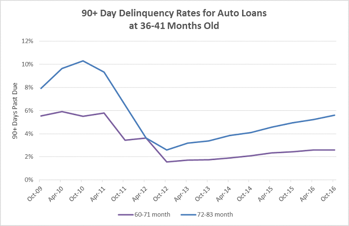 Auto Lending Credit Trends Graphic b2