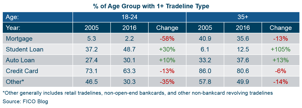 Chart showing which age groups 2005-2016 have which product types