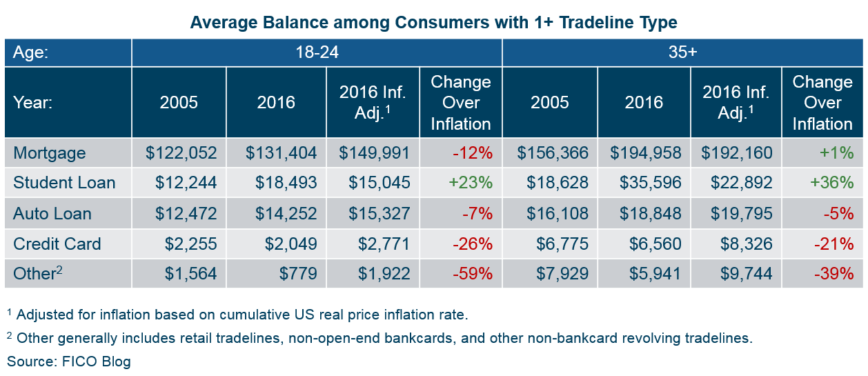 Chart showing average balance changes 2005-2016 for accounts