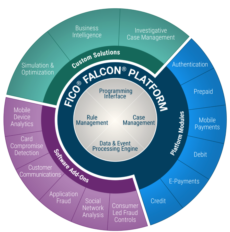 Falcon Platform Same Day ACH Requires AI Powered Fraud Protection