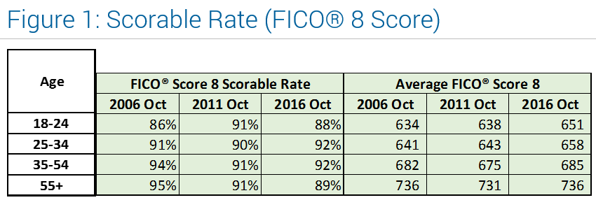 Millenials and Credit - Fig 1 Scorable Rates