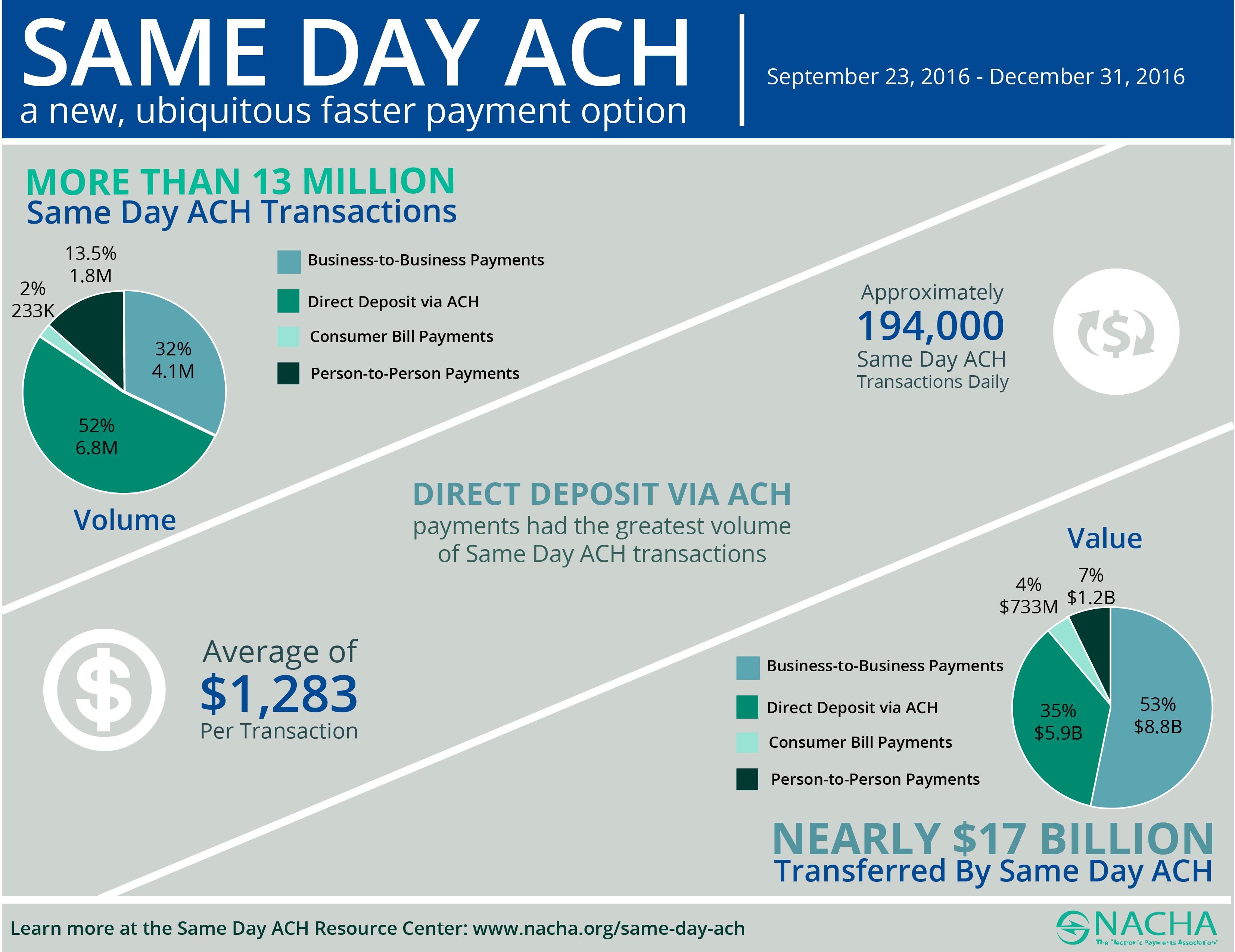 Same Day ACH Volume NACHA Same Day ACH Requires AI Powered Fraud Protection