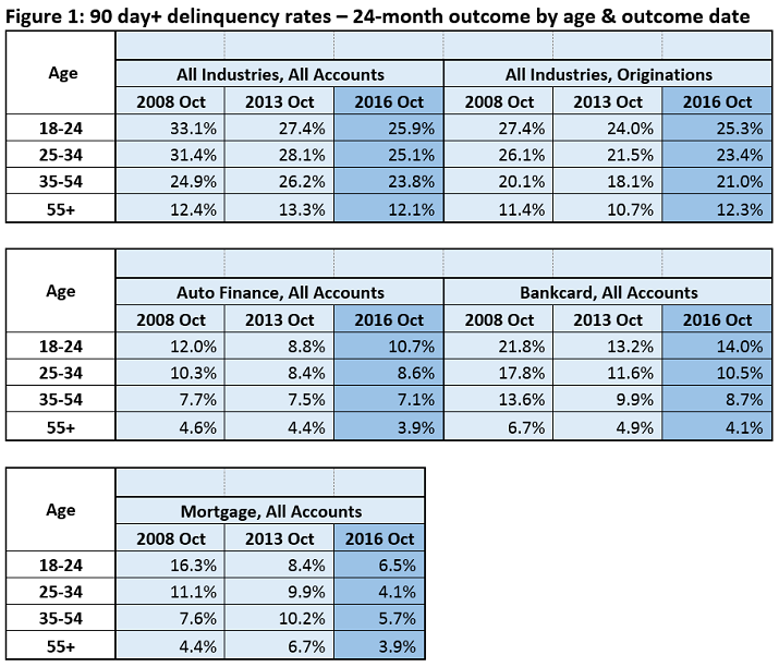 Credit Cycle Delinquency Rates Chart Examining the Credit Cycle: Is This as Good as it Gets?