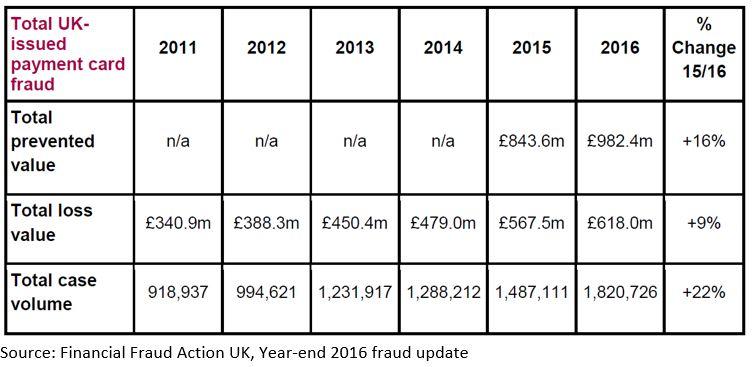 FFA 1 2016 UK Fraud Figures Show Disturbing Trend