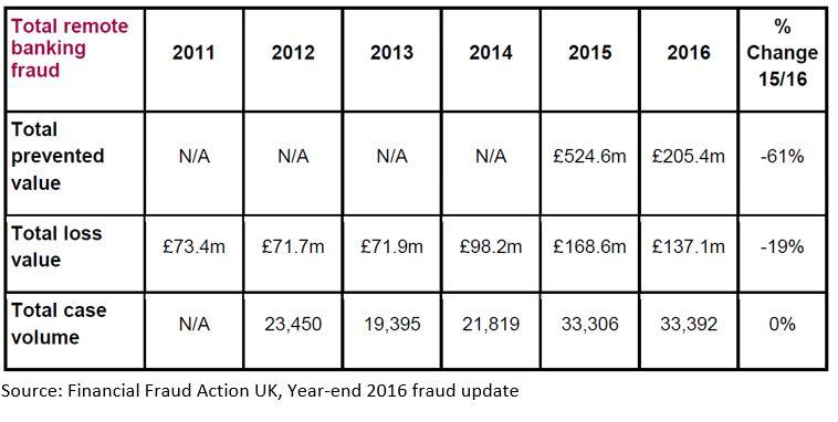 FFA 2 2016 UK Fraud Figures Show Disturbing Trend