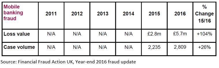 Mobile banking fraud chart