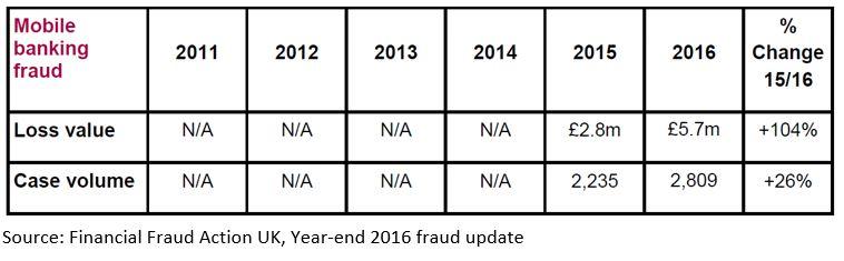 FFA 3 1 2016 UK Fraud Figures Show Disturbing Trend