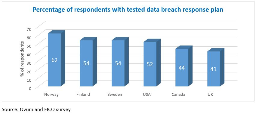 Cyber survey chart 1 Are You in the Half of Firms with No Tested Data Breach Plan?