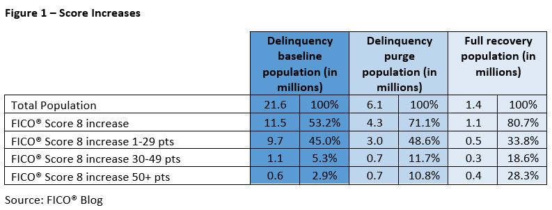 Delinquencies FICO Scores 1 How Do FICO Scores Bounce Back After Negative Credit Info Is Purged?