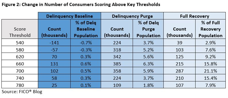 Chart showing how many consumers score above key FICO Score thresholds.