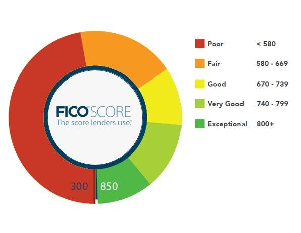 Credit Score Range 2013