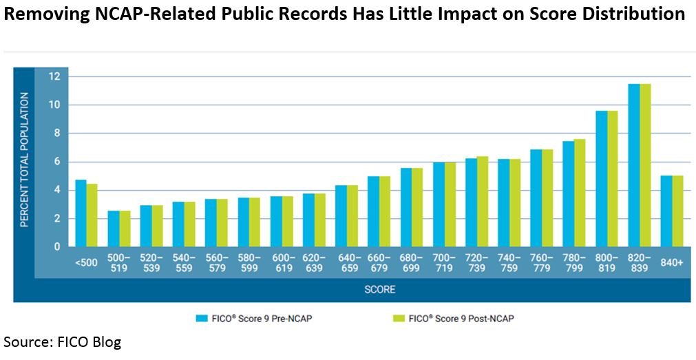 NCAP Chart NCAP Record Removals Have No Material Impact to FICO Scores