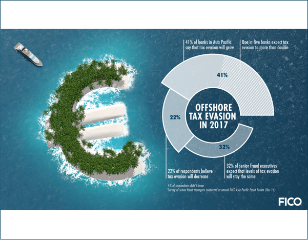 OffshoreTaxEvasion FICO Survey: APAC Banks Expect Rise in Tax Evasion