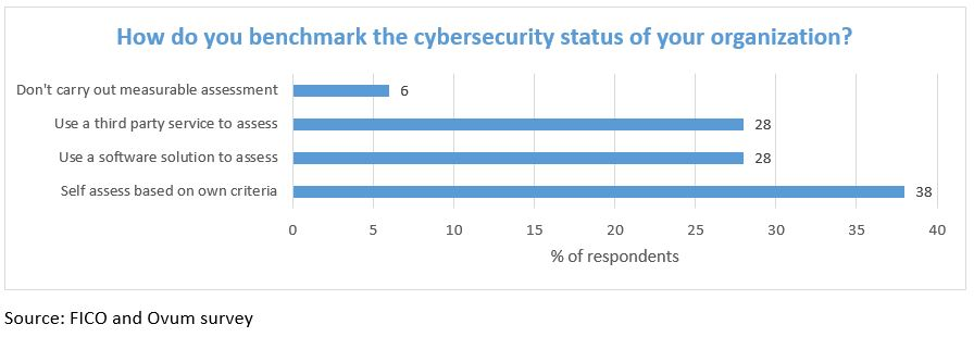 Cyber survey chart 4 Cybersecurity – Is a Lack of Good Benchmarks Misleading Execs?