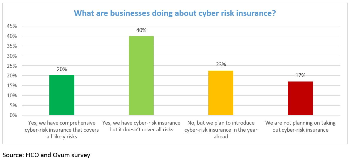 Cyber survey chart 5 Cybersecurity Insurance – 3 Reasons Businesses Aren't Buying