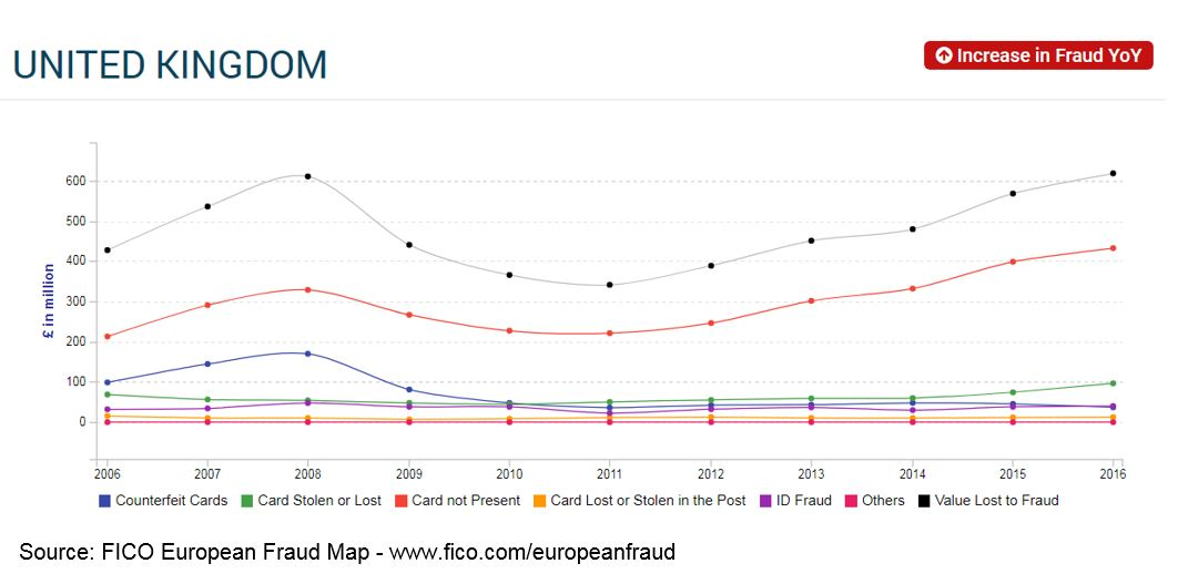 European Card Fraud UK FICO The Story Behind Europe's €1.8 Billion Card Fraud Problem