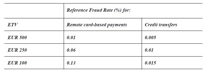 PSD2 fraud table