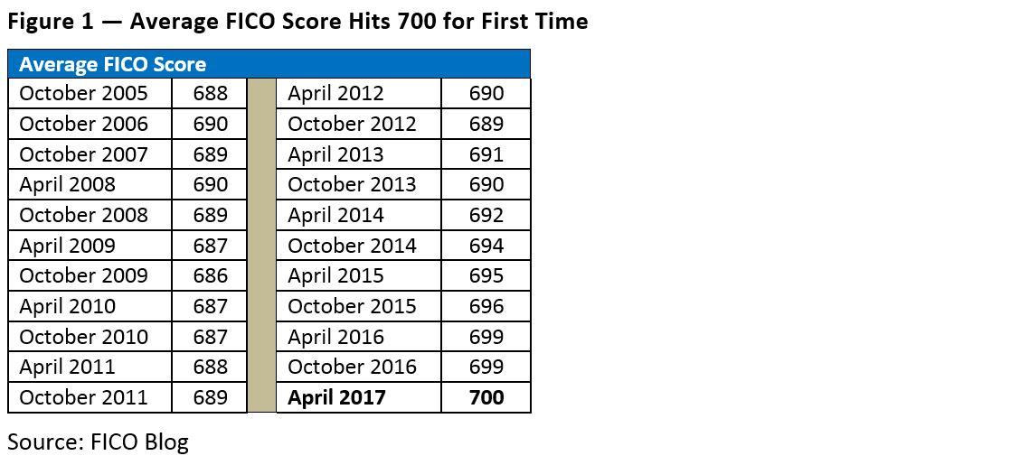 Average FICO Score 700 1 1 US Average FICO Score Hits 700: A Milestone for Consumers