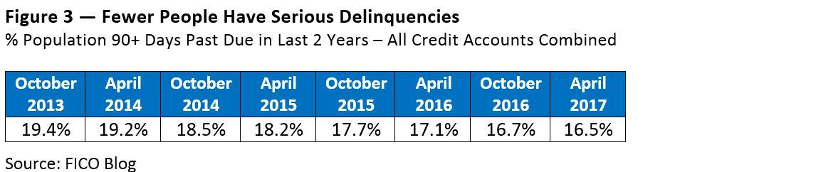 Average FICO Score 700 2 US Average FICO Score Hits 700: A Milestone for Consumers