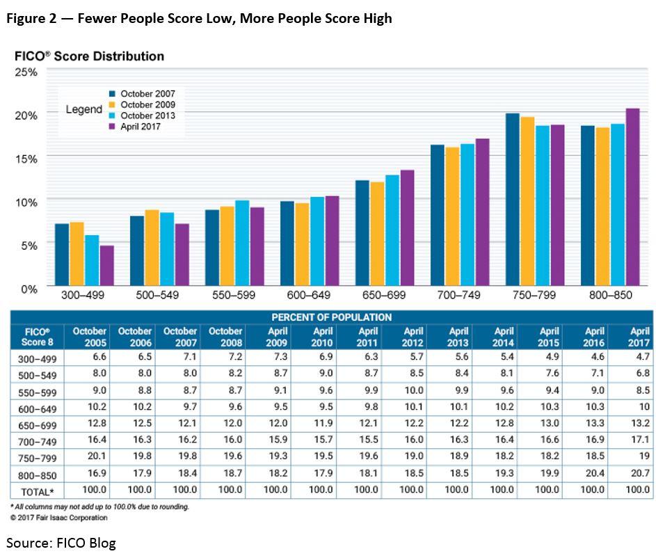 Average FICO Score 700 2a US Average FICO Score Hits 700: A Milestone for Consumers