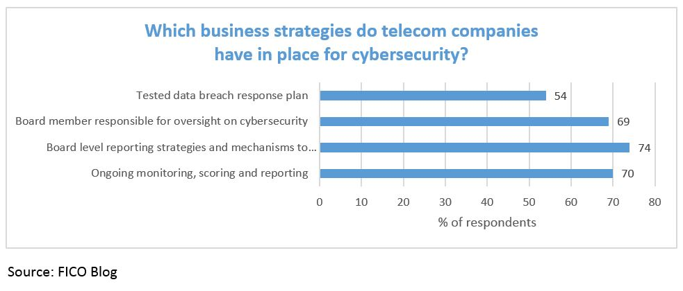 Cyber survey chart 7 How Are Telecom Providers Managing Cybersecurity Risk?