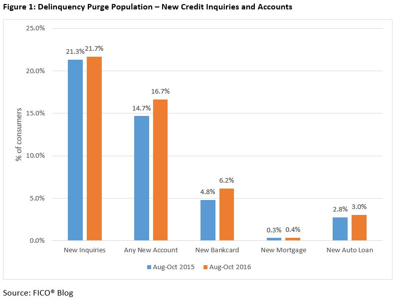 Delinquencies FICO Scores 3 Do Consumers Seek More Credit After Their Score Recovers?