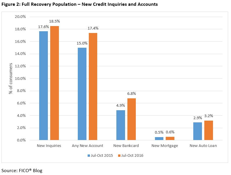 Delinquencies FICO Scores 4 Do Consumers Seek More Credit After Their Score Recovers?