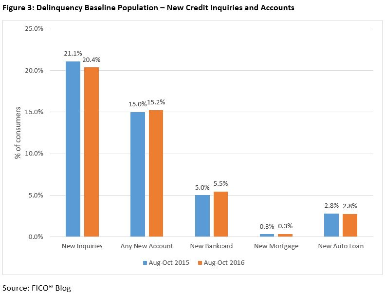 Delinquencies FICO Scores 5 Do Consumers Seek More Credit After Their Score Recovers?