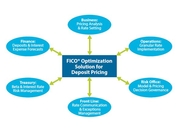 Chart showing components of FICO deposit price optimization solution