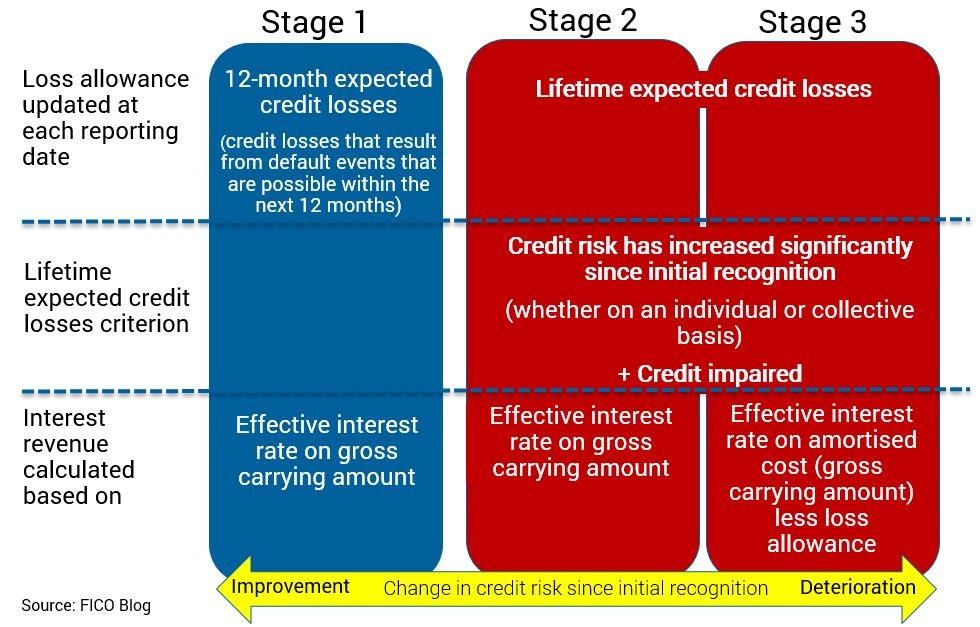 IFRS 9 stages of risk