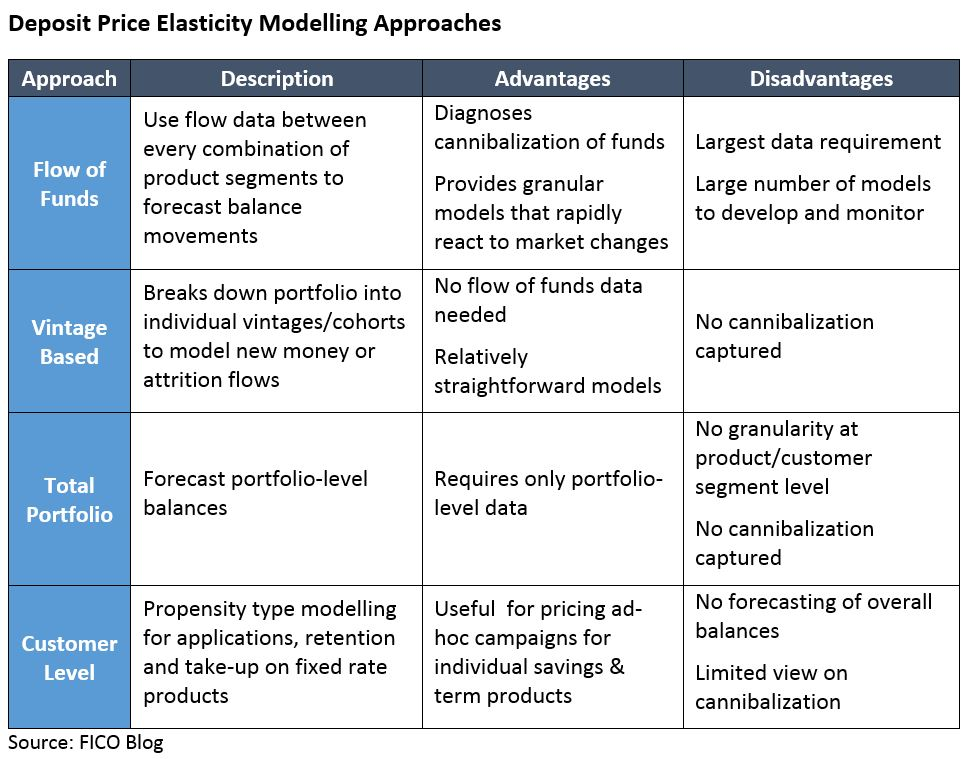 Chart of modelling approaches