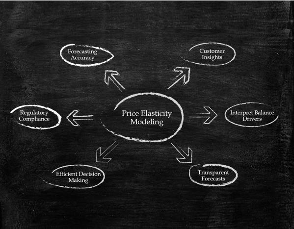 Deposit Price Elasticity Modeling FICO Modeling Deposit Price Elasticity: Where's the Value?