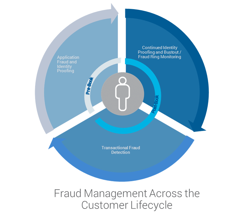 Graphic of fraud risk appetite