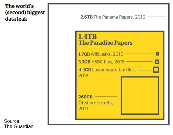 Chart showing world's biggest data leaks
