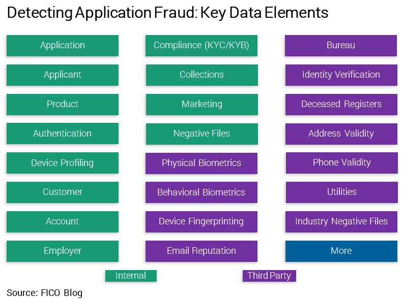Application Fraud Data FICO What Data Do I Need to Fight Application Fraud?